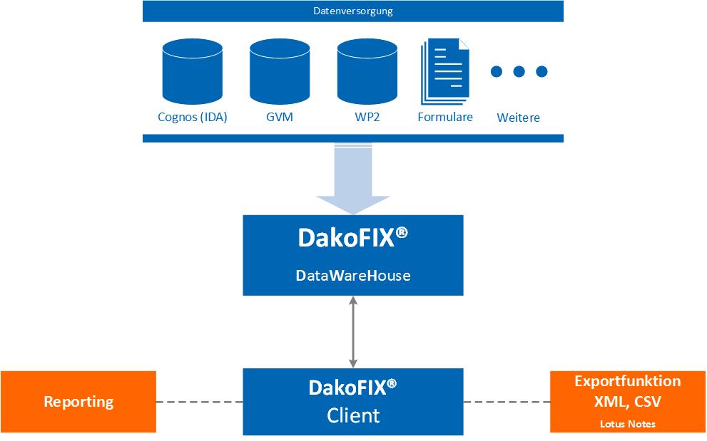 Datenfluss DakoFIX